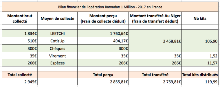 Bilan financier de l'opération en France
